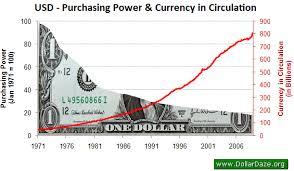 currency debasement & hoogste spaarrente