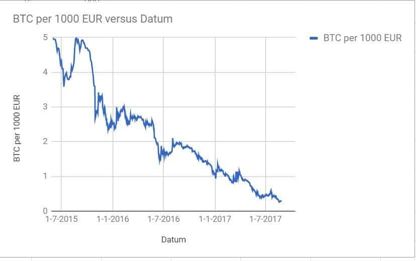 bitcoin waarde vs euro waarde