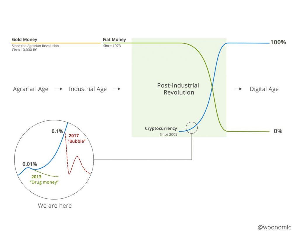 waarde bitcoin technologische uitvinding