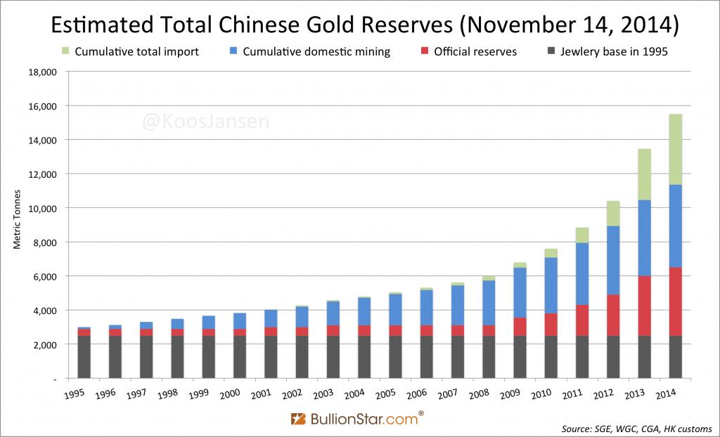 Chinese goudstandaard