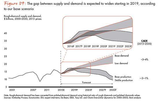 globale vraag en aanbod diamanten