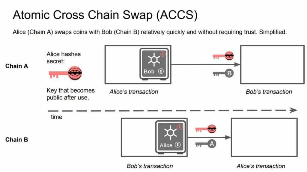 atomic cross chain swap