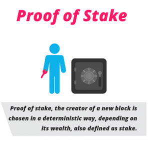 proof of stake algoritme