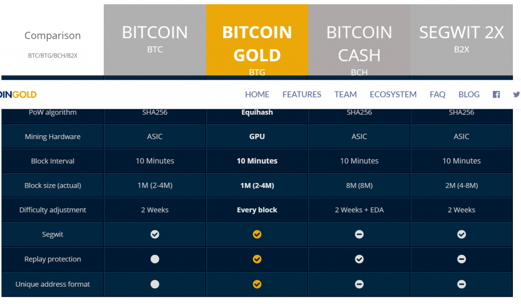 bitcoin gold versus Bitcoin Cash versus Bitcoin B2X