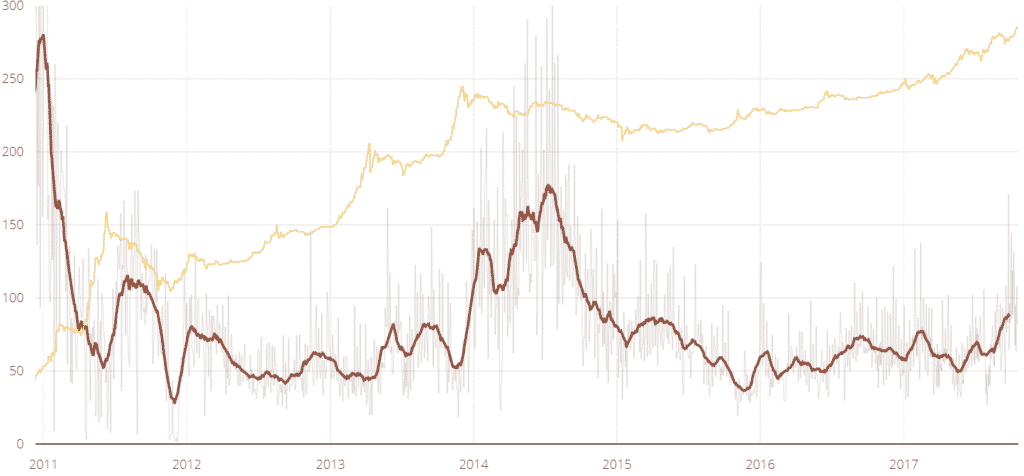 bitcoin nvt ratio