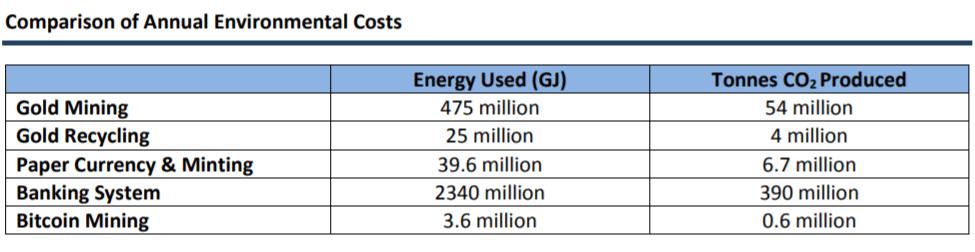 bitcoin energieverbruik en energiekosten