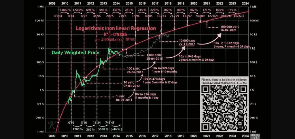 bitcoin koersverwachting 2021