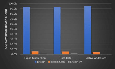 BTC vs BCH vs BSV