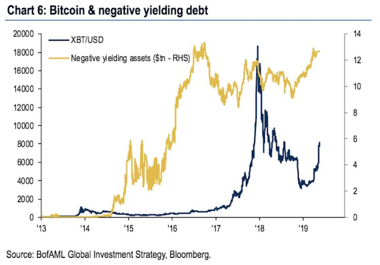 bitcoin negative yielding debt