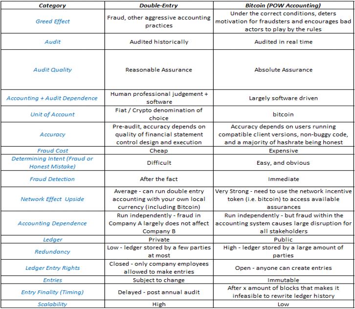 bitcoin accounting revolution - driedimensionaal boekhouden