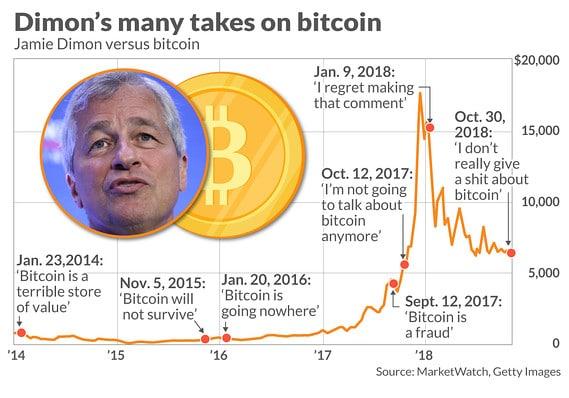 Jamie Dimon JP Morgan Chase over Bitcoin