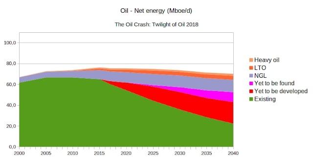 dieselolie crisis 2020 - nieuwe oliecrisis