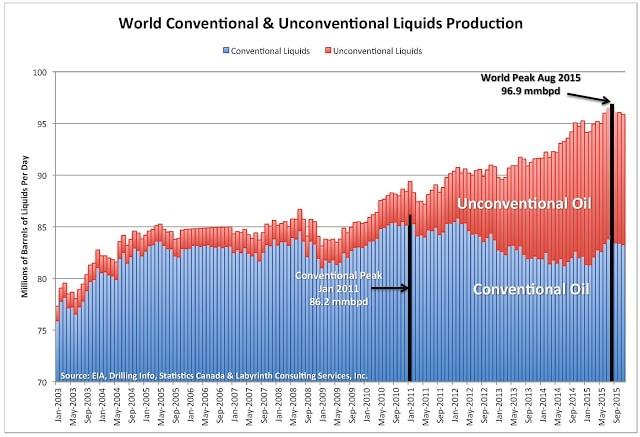 nieuwe oliecrisis door dieselschaarste