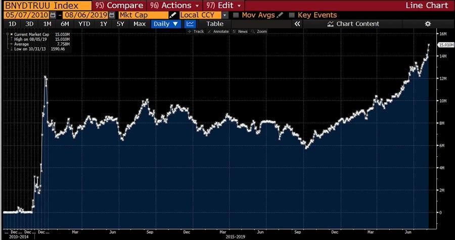negative bond yields