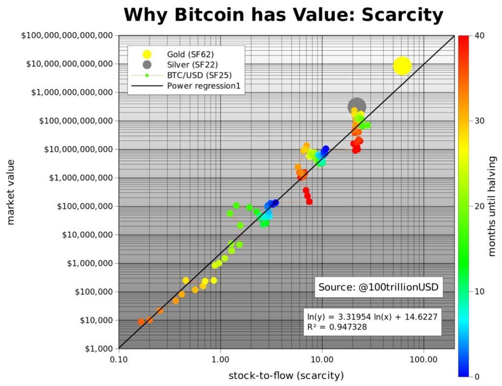 Bitcoin kopen als lange termijn investering