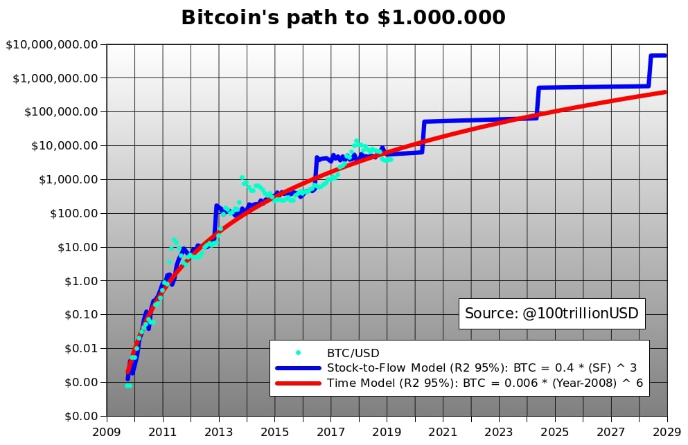 bitcoin stock to flow S2F