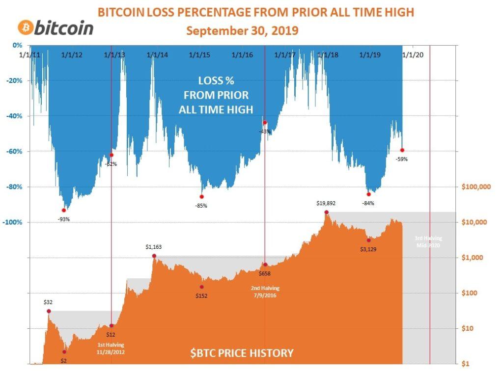 bitcoin koers schommelingen