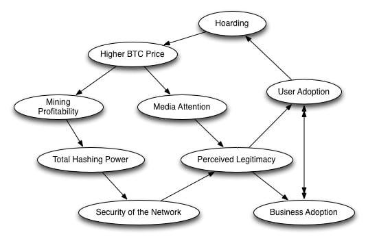 bitcoin feedback loop