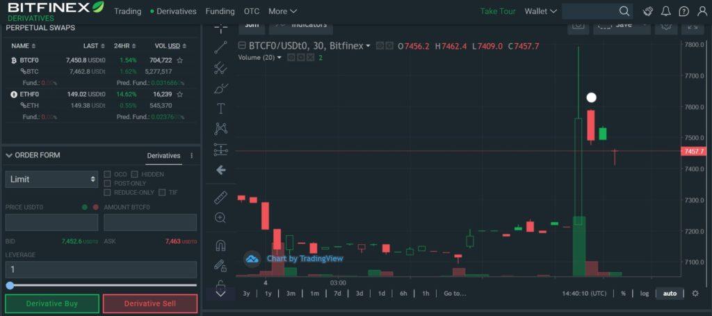 bitfinex derivatives trading