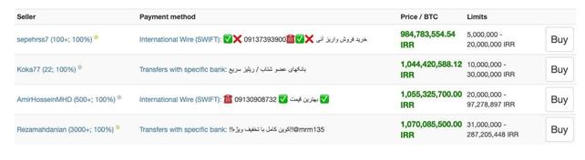 Bitcoin koers Iran