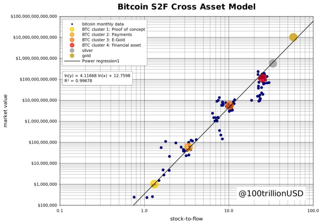 BTC S2FX cross asset model