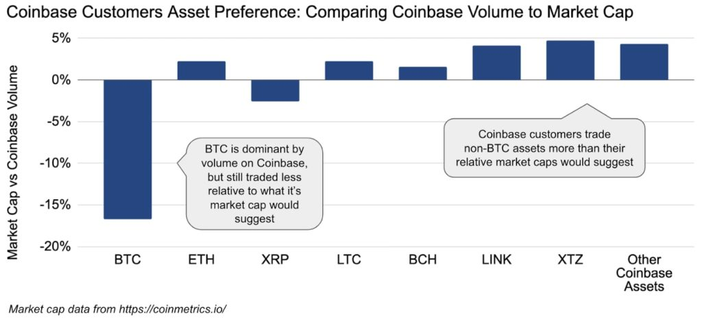 coinbase customer asset preference