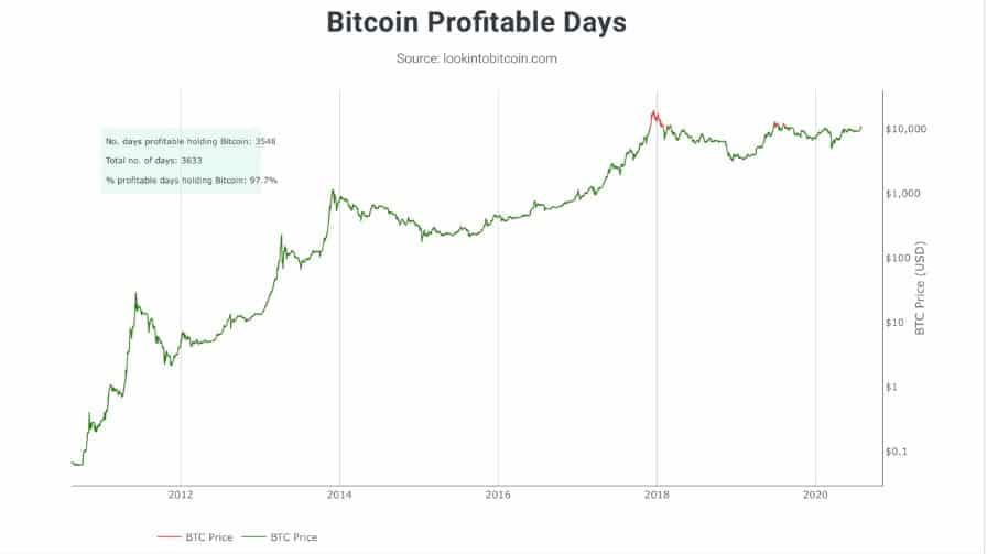 bitcoin profitable days 2020