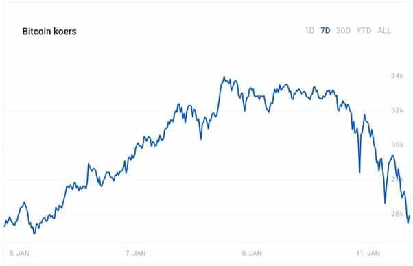 bitcoin koersdoel 2021 bitcoin qt pénztárca helye