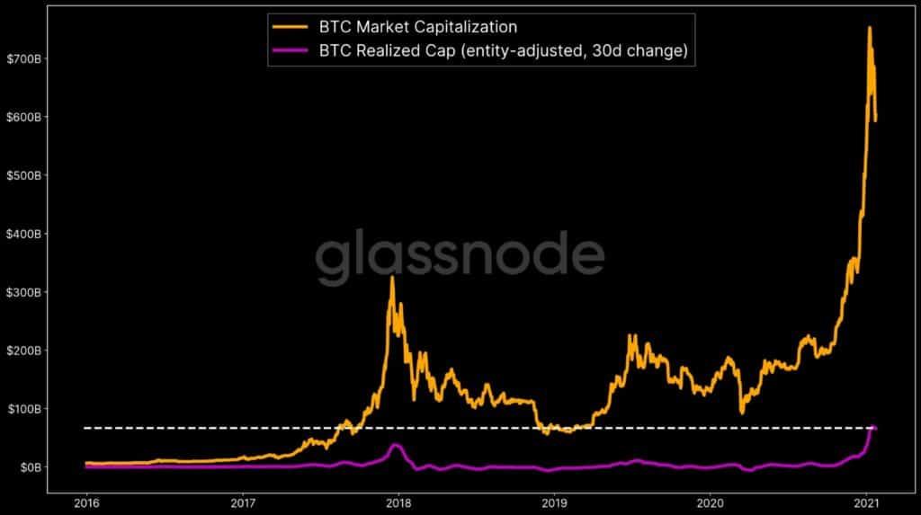 bitcoin kapitaal instroom